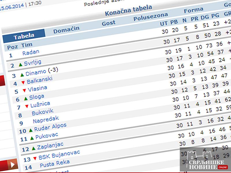"""FK """"Svrljig"""" definitivno u baražu za """"Srpsku ligu Istok"""""""