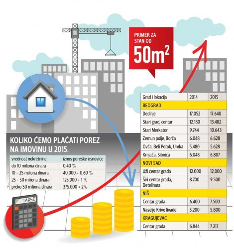 Koliko ćete platiti namet na stanove i kuće