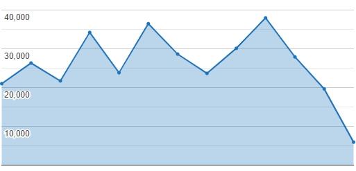 Pojedine objave dostižu i do 40.000 klikova, foto: PrtScr / kontrolni panel