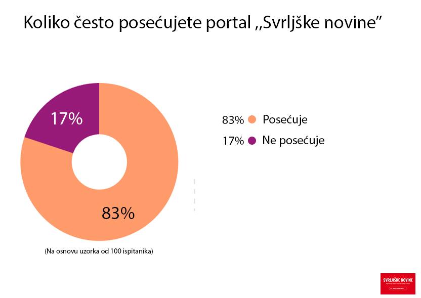 Grafikon prikazuje čitanost, odnosno posećenost portala www.svrljig.info na uzorku od 100 ispitanika