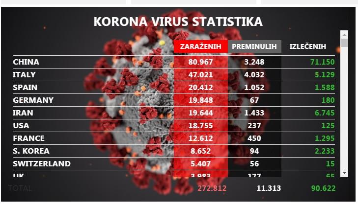 Statistika, foto: Svrljiške novine