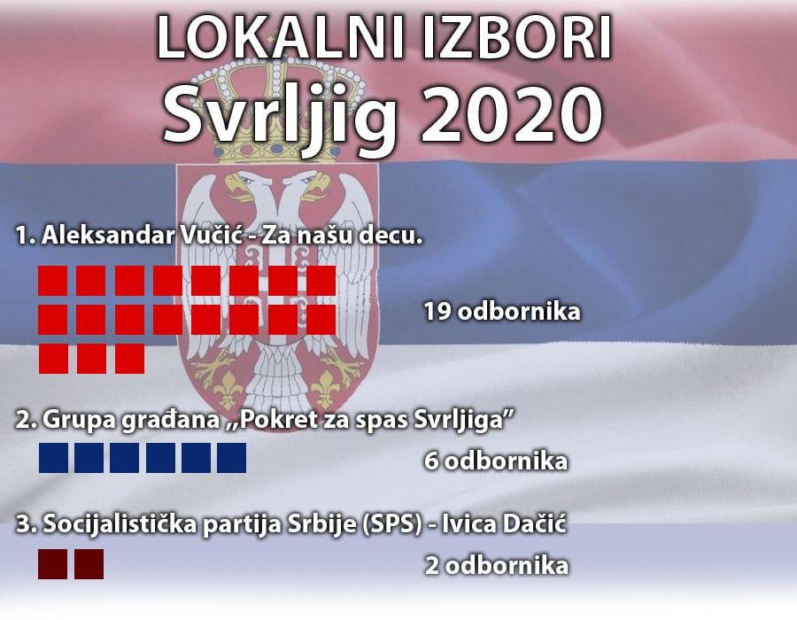 lokalni izbori svrljig 2020