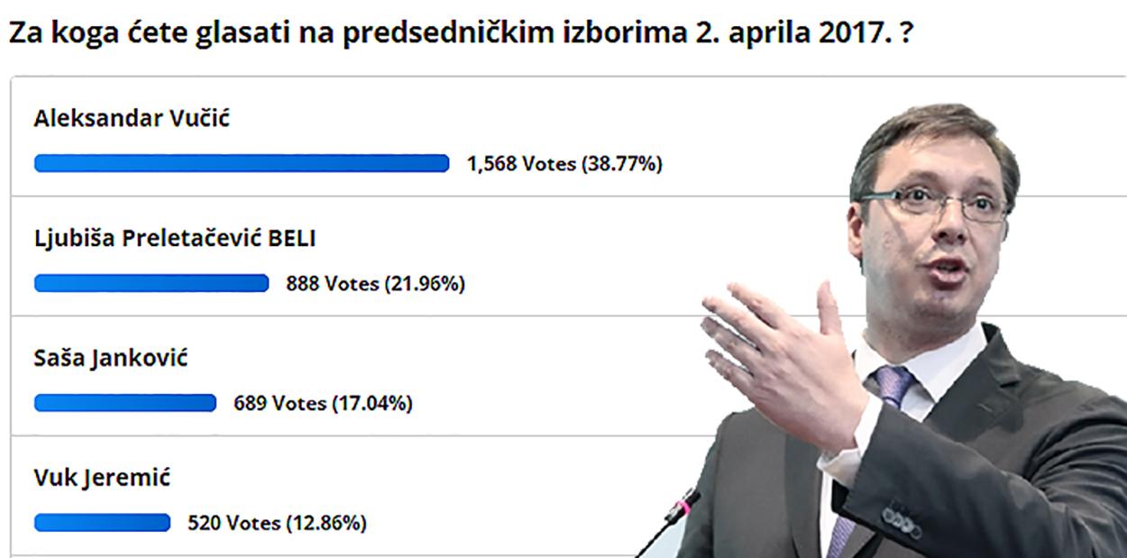 """Vučić ubedljiv u anketi na portalu """"Svrljiške novine"""""""