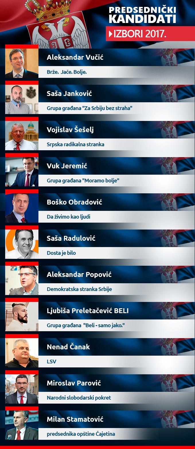 predsednicki izbori kandidati